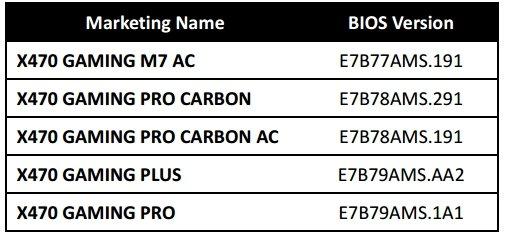 X470 MSI Motherboard Compatibility BIOS list