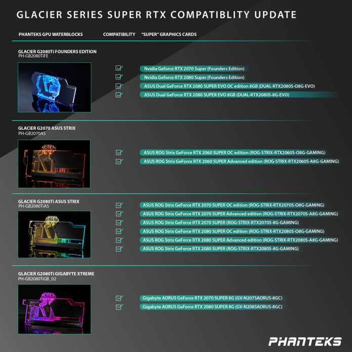 Phanteks RTX Water Block Compatibility List