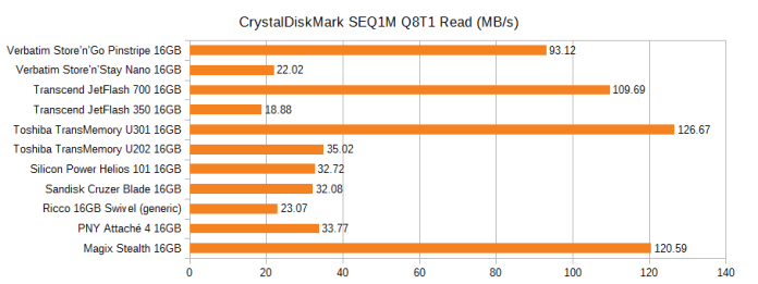 Graph of the CrystalDiskMark sequential read speed of various 16GB flash drives, in MB/s. Pinstripe 93.12, Nano 22.02, JetFlash 700 109.69, JetFlash 350 18.88, U301 126.67, U202 35.02, Helios 101 32.72, Cruzer Blade 32.08, Ricco generic 23.07, PNY Attache 4 33.77, Magix Stealth 120.59