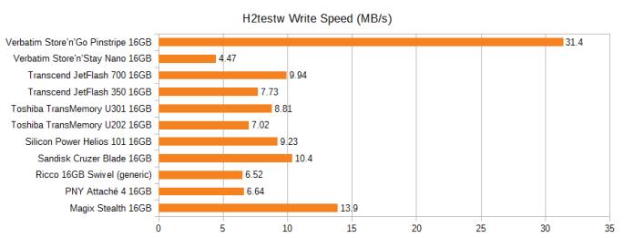 Graph of the H2testw write speed of various 16GB flash drives, in MB/s. Pinstripe 31.4, Nano 4.47, JetFlash 700 9.94, JetFlash 350 7.73, U301 8.81, U202 7.02, Helios 101 9.23, Cruzer Blade 10.4, Ricco generic 6.52, PNY Attache 4 6.64, Magix Stealth 13.9