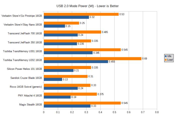 Graph of the USB 2.0 mode power consumption of various 16GB flash drives, in watts, load/idle. Pinstripe 0.53/0.32, Nano 0.25/0.15, JetFlash 700 0.405/0.24, JetFlash 350 0.335/0.235, U301 0.545/0.345, U202 0.69/0.455, Helios 101 0.335/0.21, Cruzer Blade 0.31/0.13, Ricco generic 0.33/0.24, PNY Attache 4 0.375/0.19, Magix Stealth 0.545/0.33