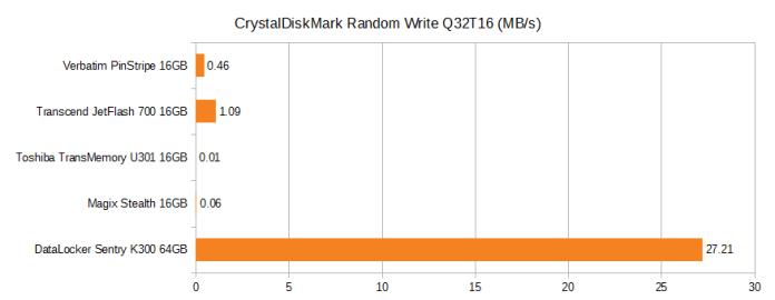 CrystalDiskMark Random Write Q32T16. Verbatim pinstripe 16GB 0.46MB/s, Transcend JetFlash 700 16GB 1.09MB/s, Toshiba TransMemory U301 16GB 0.01MB/s, Magix Stealth 16GB 0.06MB/s, DataLocker Sentry K300 64GB 27.21MB/s.