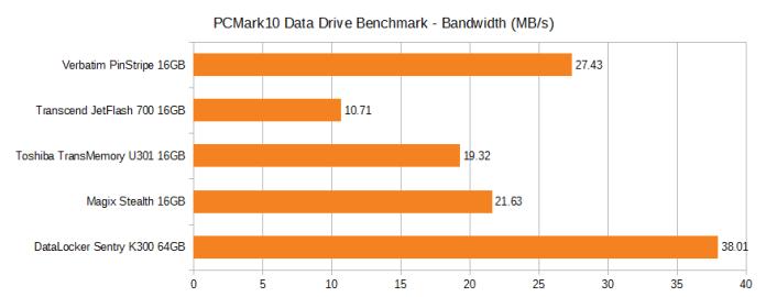 PCMark10 Data Drive Bandwidth. Verbatim pinstripe 16GB 27.43MB/s, Transcend JetFlash 700 16GB 10.71MB/s, Toshiba TransMemory U301 16GB 19.32MB/s, Magix Stealth 16GB 21.63MB/s, DataLocker Sentry K300 64GB 38.01MB/s.