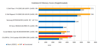 cvn-guardian-8gb-ddr4-3200-review-geekbench3-mem-1t