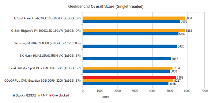 cvn-guardian-8gb-ddr4-3200-review-geekbench3-overall-1t