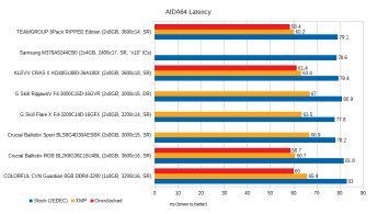 jan-2021-memory-benchmarks-aida64-latency