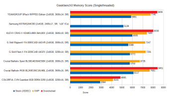 jan-2021-memory-benchmarks-geekbench3-memory-1t