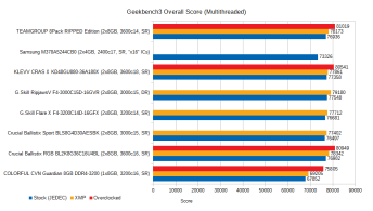 jan-2021-memory-benchmarks-geekbench3-nt
