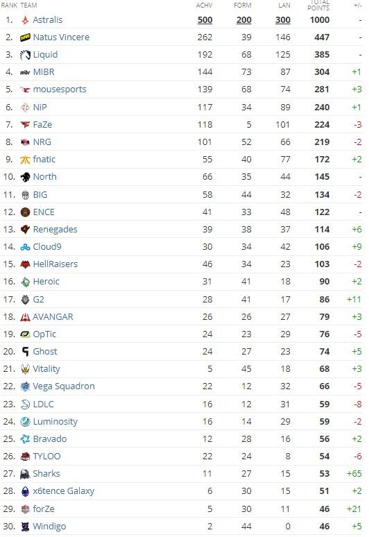 HLTV.org takım sıralaması