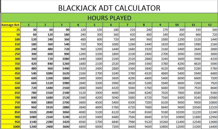 Blackjack ADT Calculator