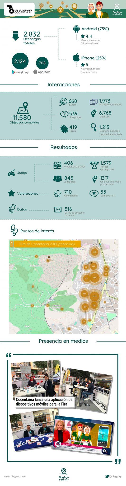 10 ventajas de usar una app en una fiesta de interés turístico: resultados de la Fira de Cocentaina
