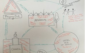 Mapping the ideal vision for play streets