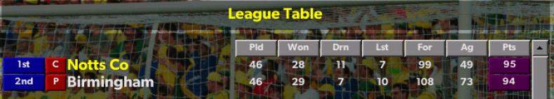Notts County League Table