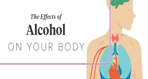 Alcohol- Symptoms, Causes, Side Effects and Treatment
