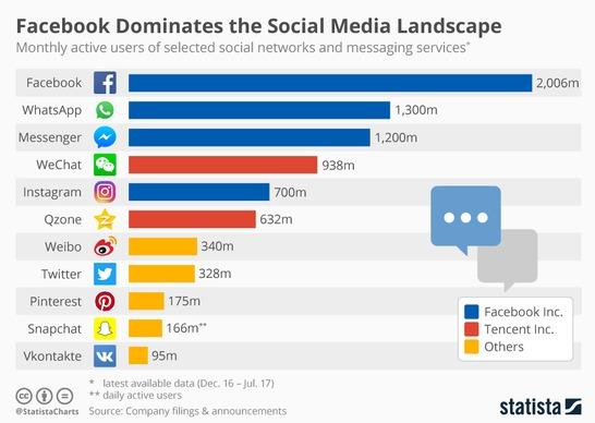 [img.2] statistik-social-media