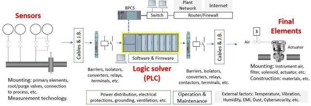 Image result for safety instrumented system