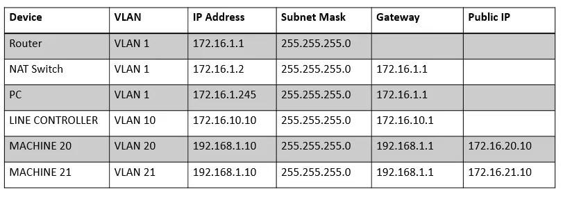 Stratix 5700 NAT Network Table