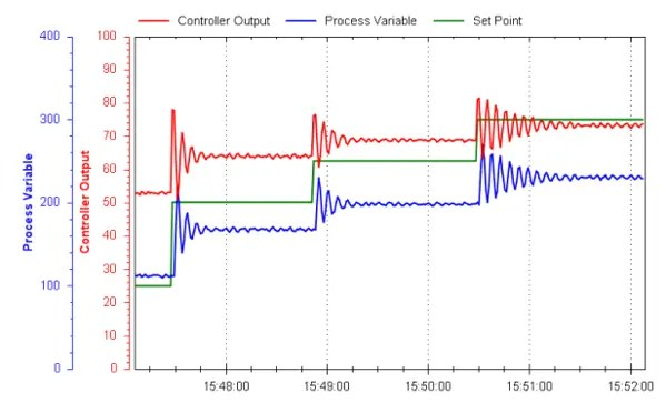How To Implement A ControlLogix PID Controller   PLCGurus NET