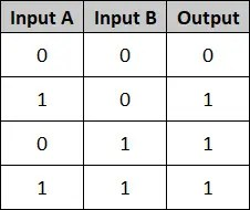 PLC Basics - Truth Table for OR