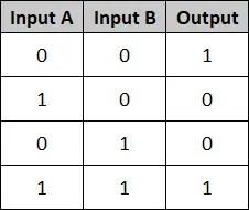 PLC Basics - Truth Table XNOR