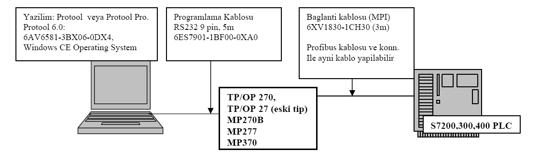 Siemens HMI ve PLC-PC bağlantıları-TP270-OP270-TP27-OP27-MP270-MP277-MP370
