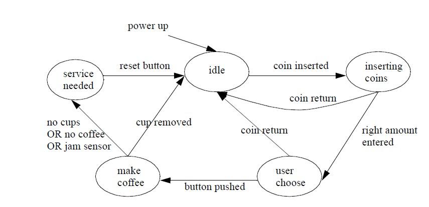 State Diagram for a Coffee Machine-Kahve makinası State-petri-net- diyagramı