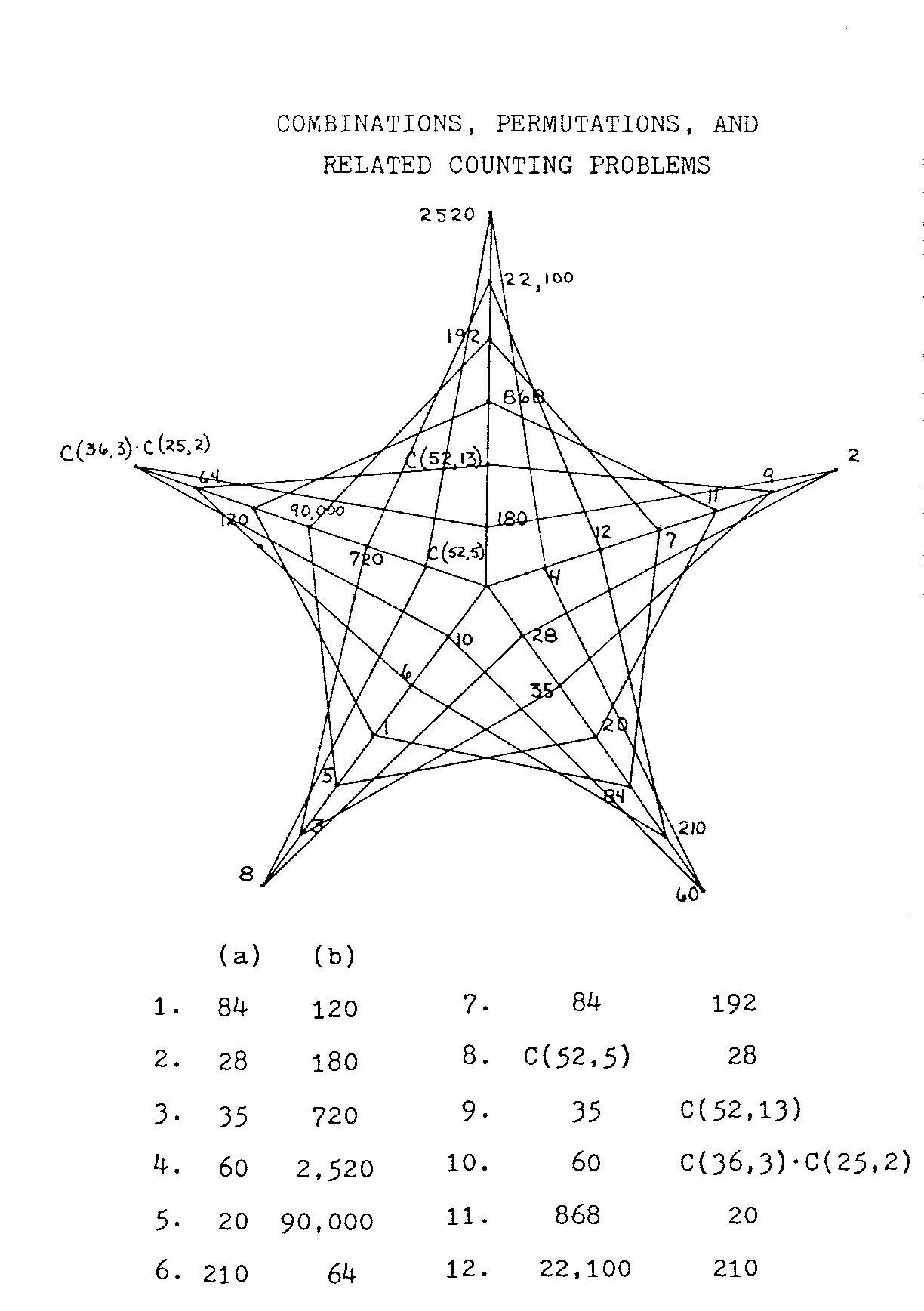 Combinations Amp Permutations