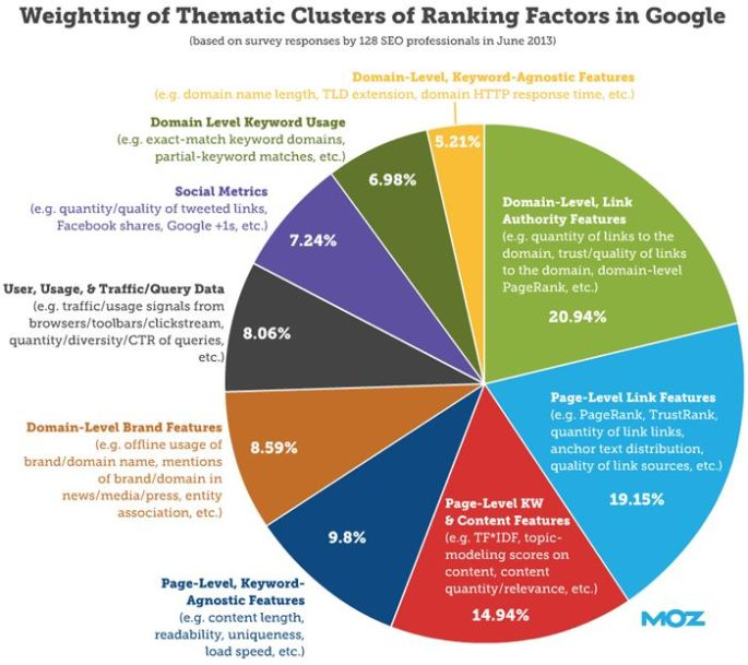 moz ranking factor cluster chart