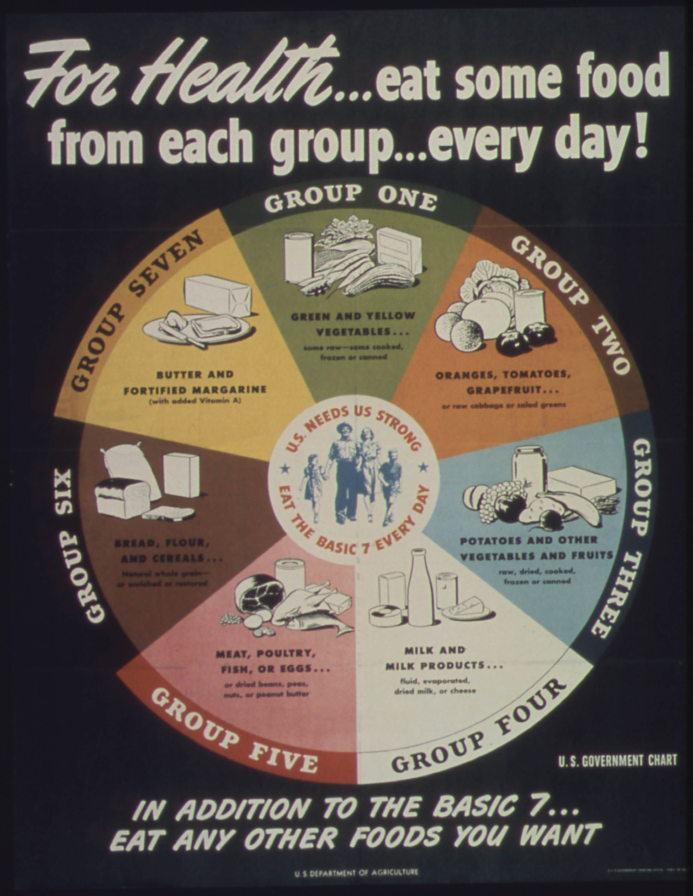 Government Health Posters: A History of Nutrition Guidelines