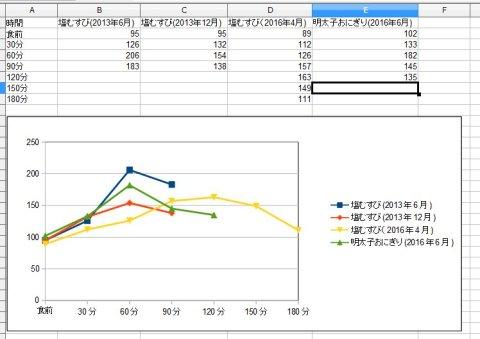血糖測定グラフ
