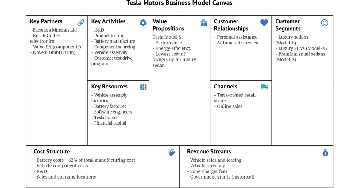 key activities in a business model canvas