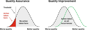quality assurance or quality improvement