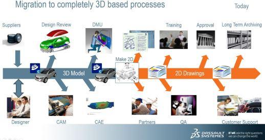 3d_process_current