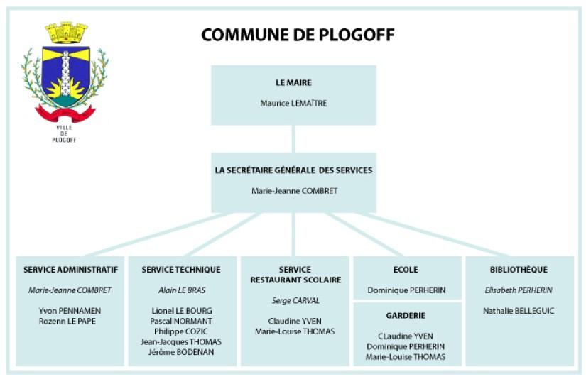services-organigramme