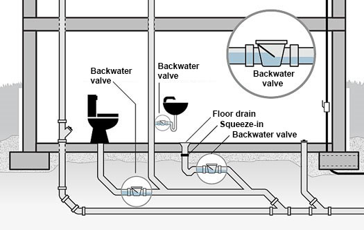 Different types of backwater valves to protect diffrent plumbing fixtures in the basement against city sewer bakflow
