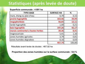 Zones Humides : quelques statistiques