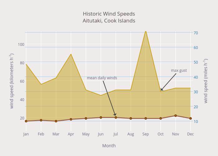 Historic Wind Speeds<br>Aitutaki, Cook Islands
