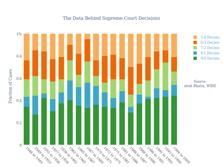 Supreme Court Decision Data