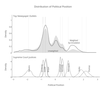 Political Positions of the Media