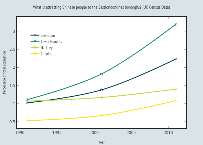 What is attracting Chinese people to the Eastlondonlines boroughs? (UK Census Data)
