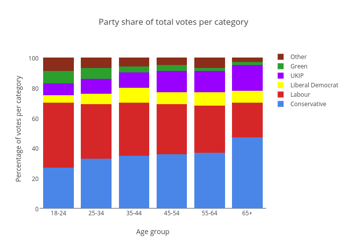 Party share of total votes per category