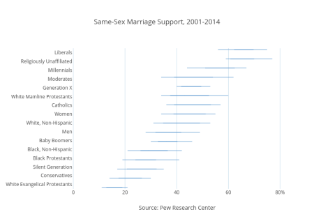 Same-Sex Marriage Support, 2001-2014