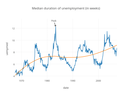 Median duration of unemployment (in weeks)