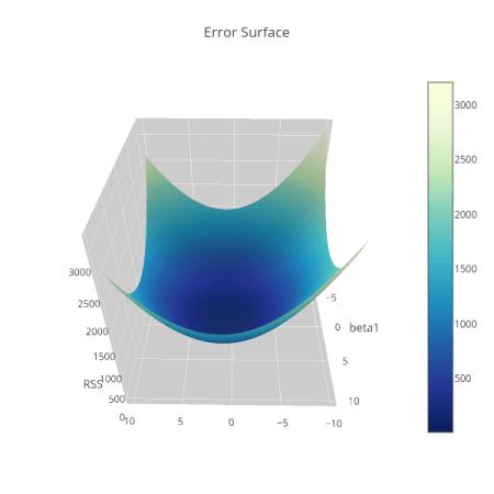 Error Surface