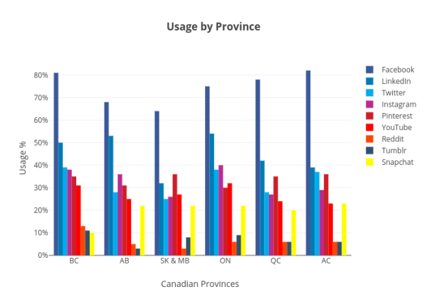 Usage by Province - Plot