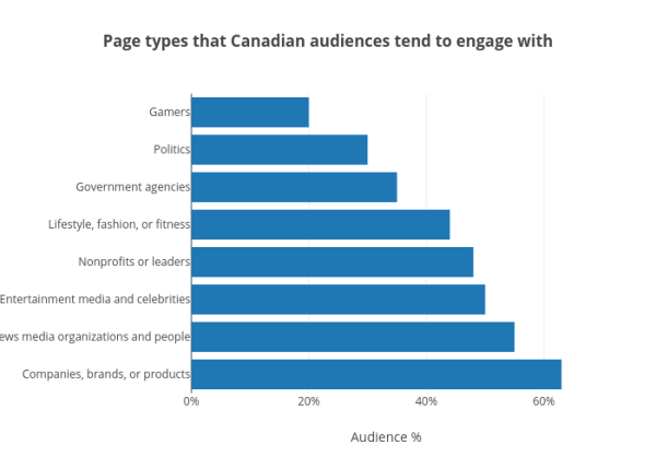 Page types that Canadian audiences tend to engage with - Plot