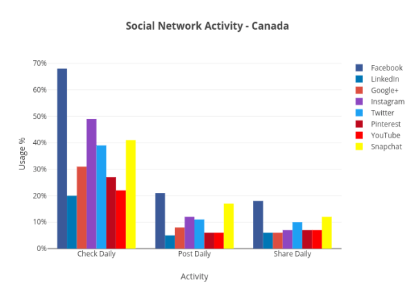 Social Network Activity - Canada - Plot