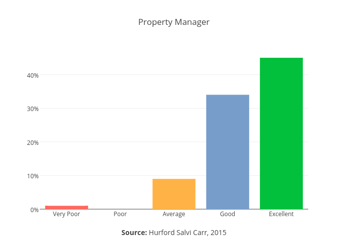 Property Management Customer Satisfaction Survey: 2nd Quarter 2015