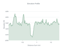 Lakeside Elevation Profile