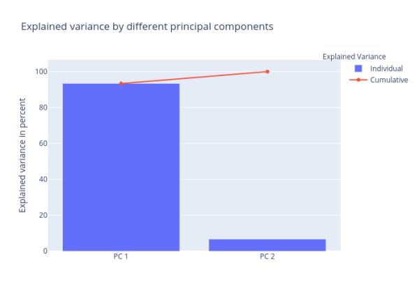 selecting-principal-components